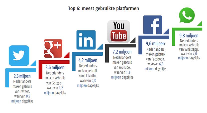 Het socialmediagebruik in Nederland in 2016